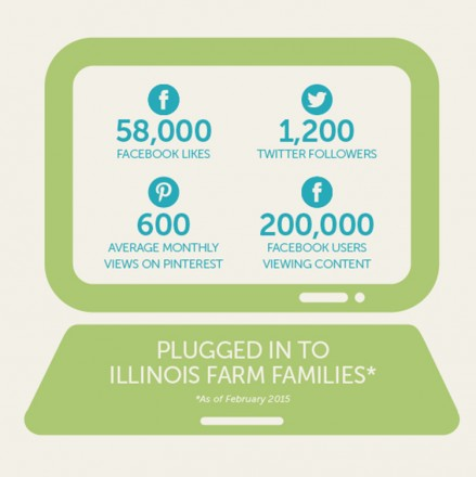 Illinois Farm Families stats