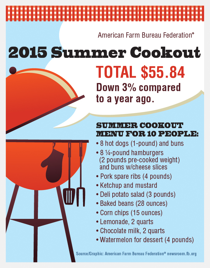 July 4th Cookout