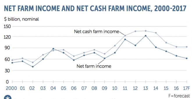 Farm Facts Economics