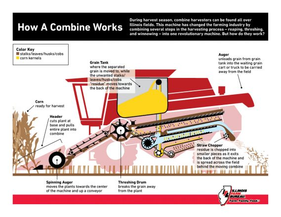 How A Combine Works Flyer_7.27_RED_P
